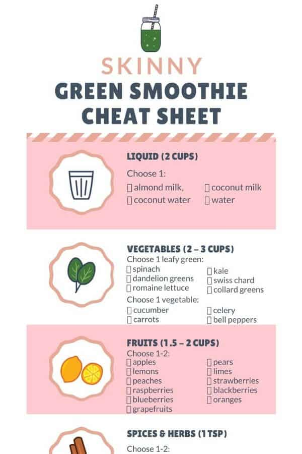 PRINTABLE Skinny Green Smoothie For Weight Loss Cheat Sheet. Use these ingredients to make ahead recipes for healthy, low carb green smoothies full of benefits that will give you more energy, glowing skin, detox and cleanse your body. Prep them ahead for easy grab-to-go breakfast in the morning. Ingredients include spinach, kale, berry, avocado, apple, peach, pear, strawberry, blueberry plus protein. Also includes fat burning spices like ginger, cinnamon and more.